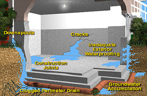 Basement Waterproofing - Guaranteed Waterproof